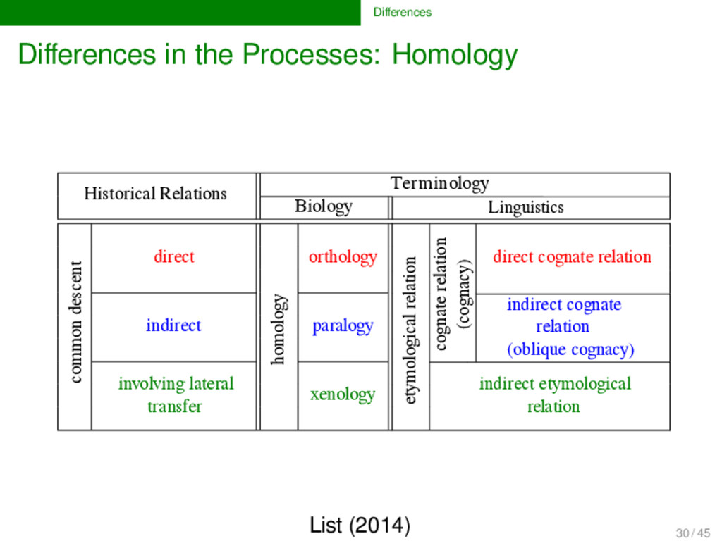 Differences Differences in the Processes: Homolog...