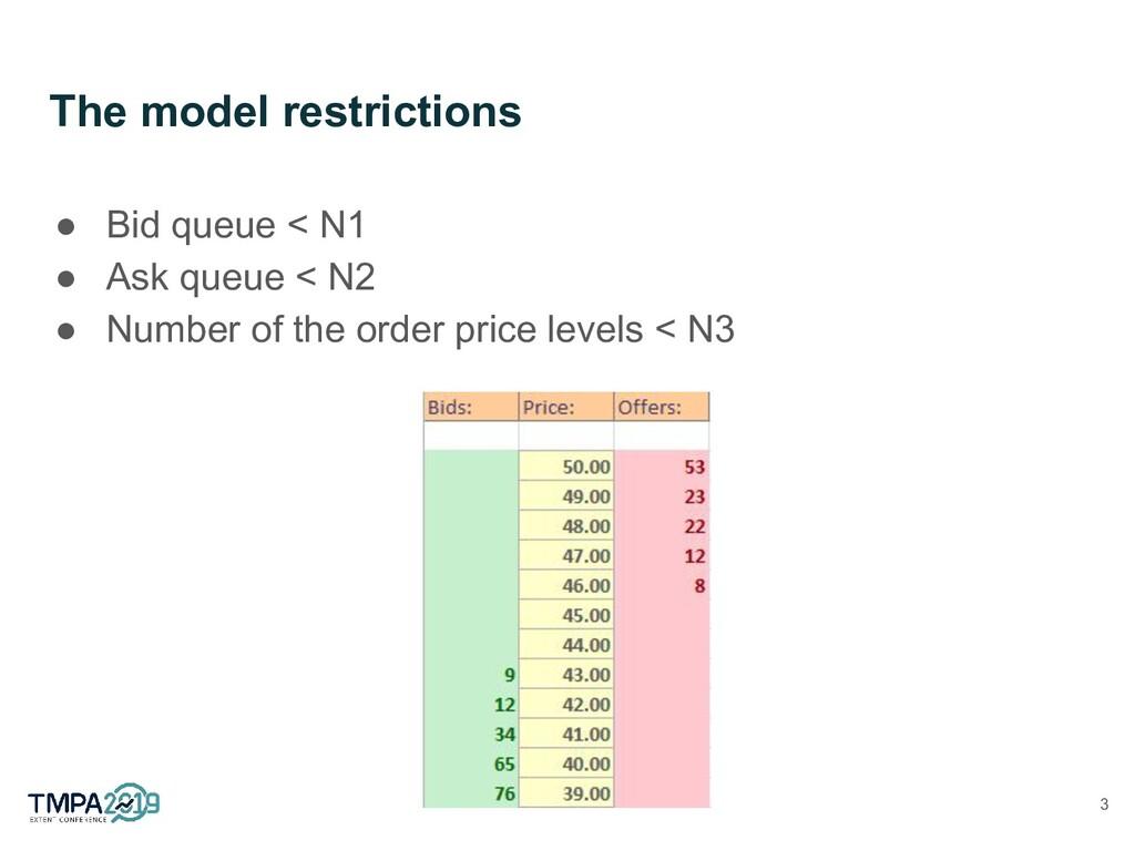 The model restrictions ● Bid queue < N1 ● Ask q...