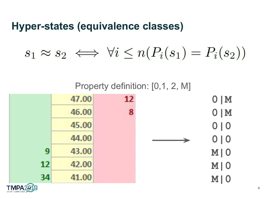 Hyper-states (equivalence classes) Property def...