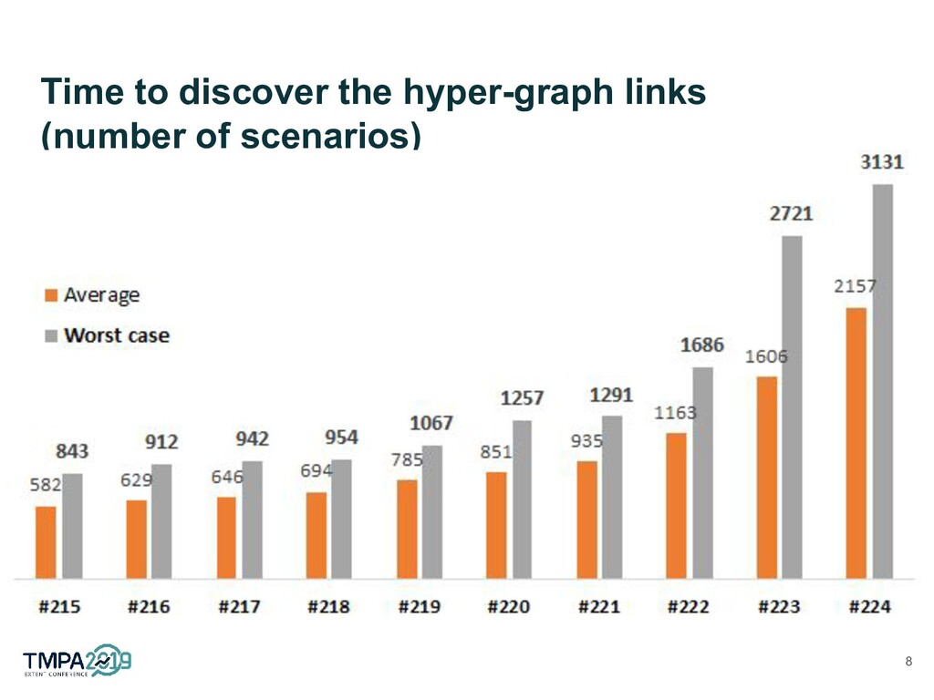 Time to discover the hyper-graph links (number ...