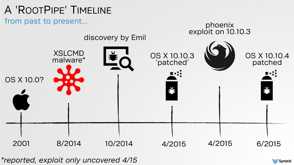 from past to present... A 'ROOTPIPE' TIMELINE 1...