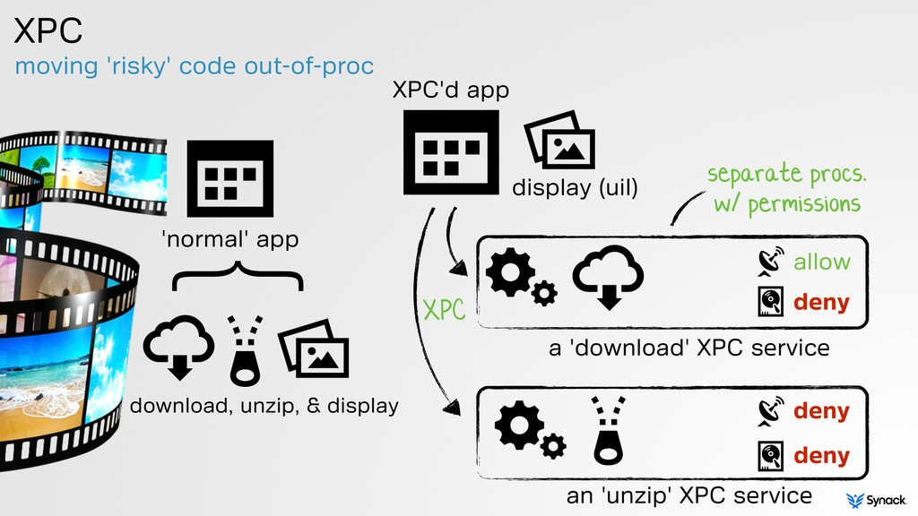 moving 'risky' code out-of-proc XPC display (ui...