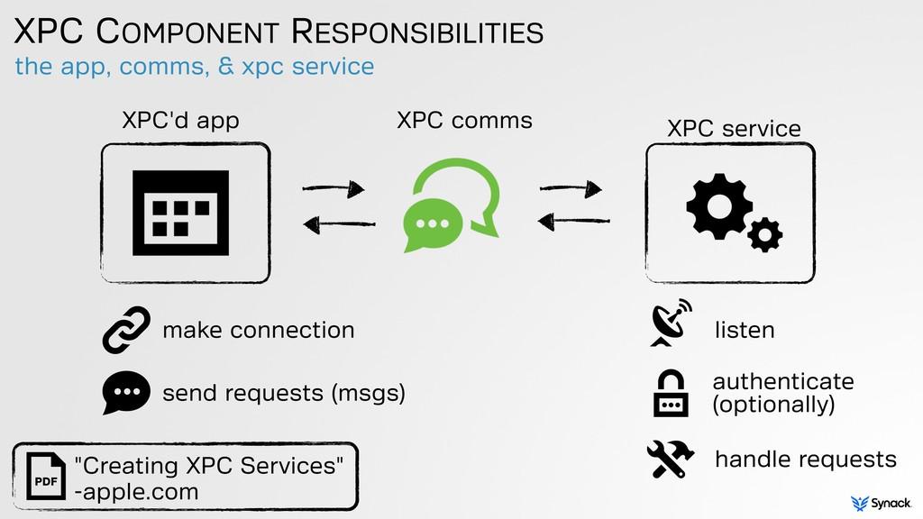 the app, comms, & xpc service XPC COMPONENT RES...