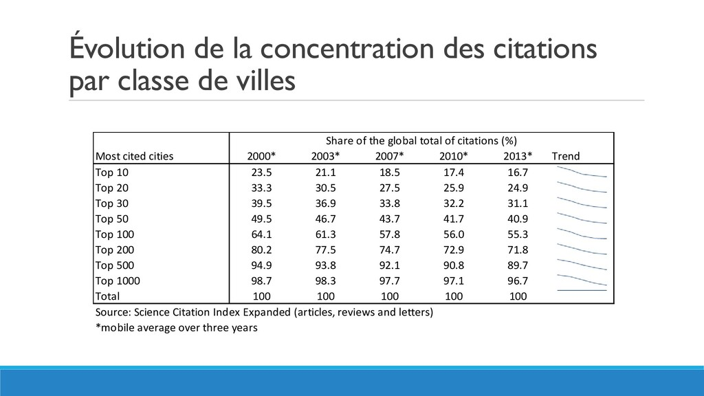 Évolution de la concentration des citations par...