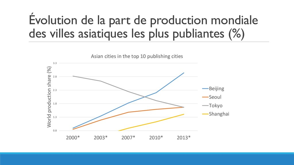 Évolution de la part de production mondiale des...