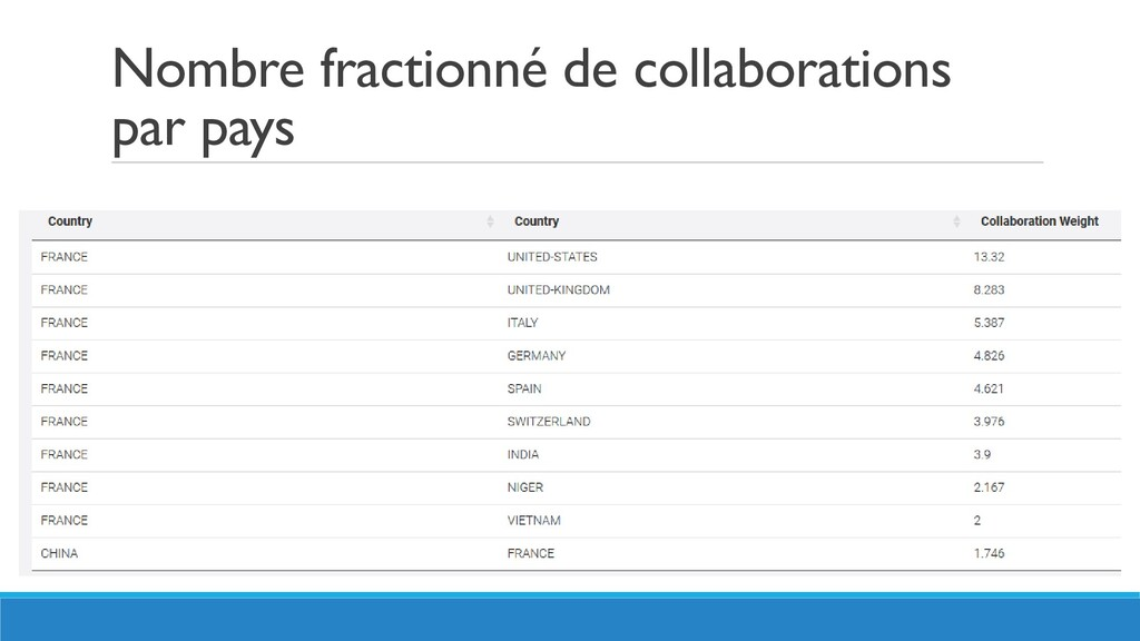 Nombre fractionné de collaborations par pays