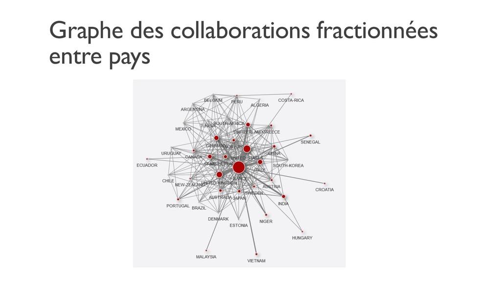 Graphe des collaborations fractionnées entre pa...