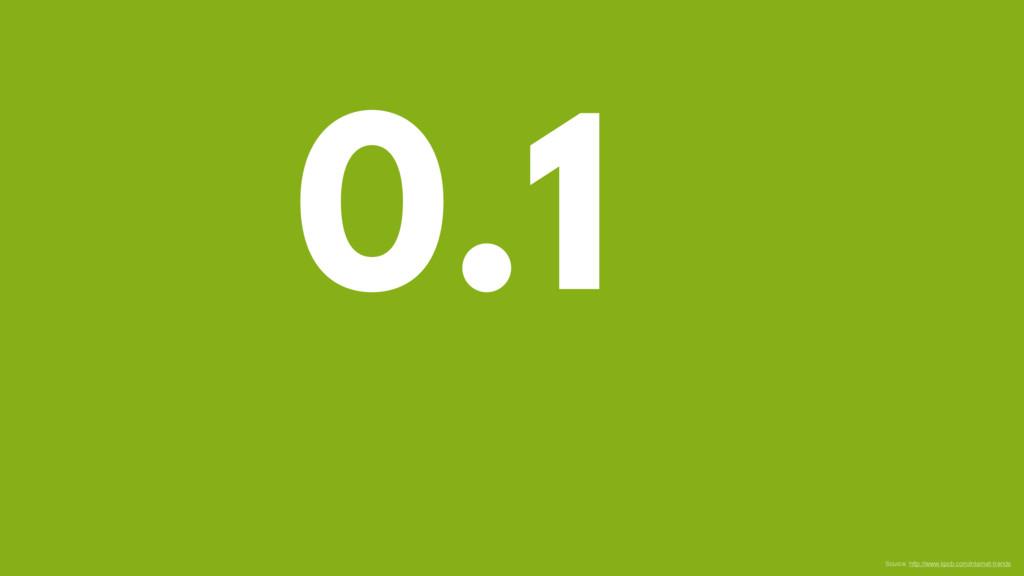 0.1 Source: http://www.kpcb.com/internet-trends
