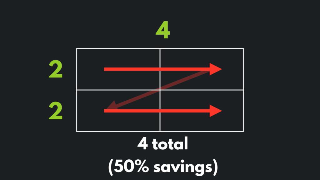 2 2 4 4 total (50% savings)