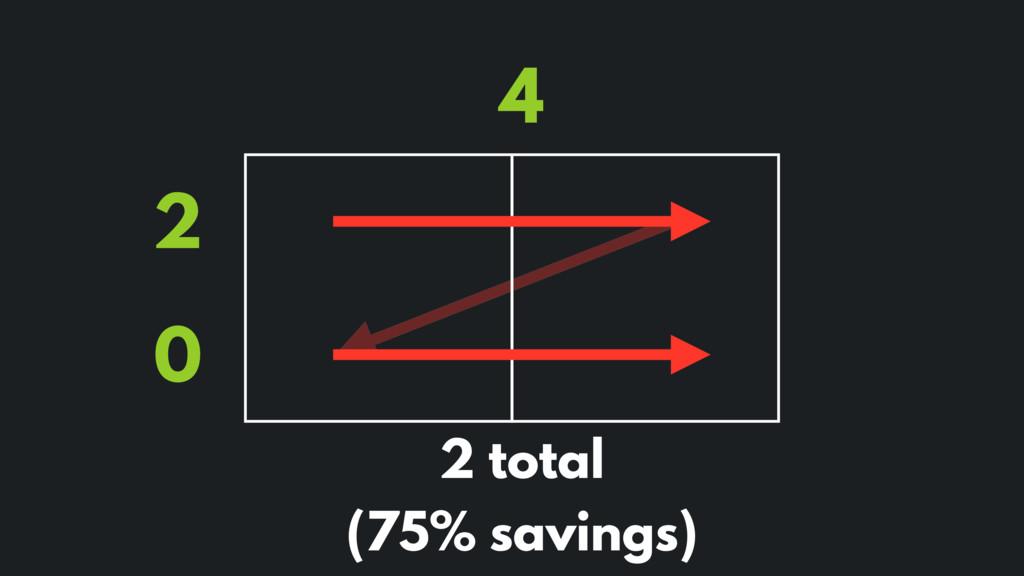 4 2 0 2 total (75% savings)