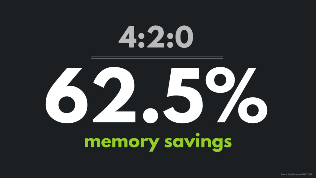 62.5% memory savings 4:2:0 Source: http://time....