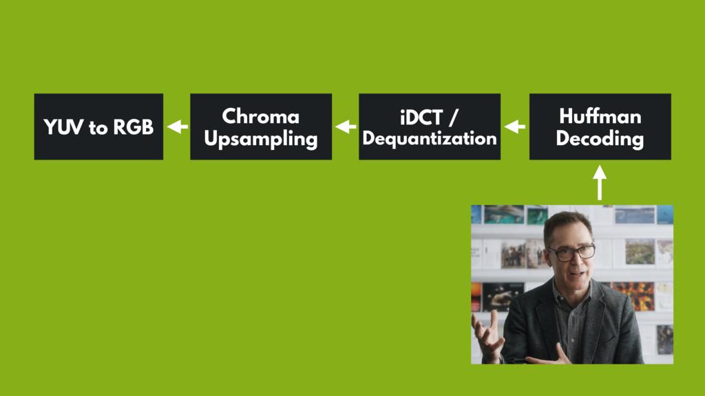 iDCT / Dequantization Huffman Decoding Chroma U...
