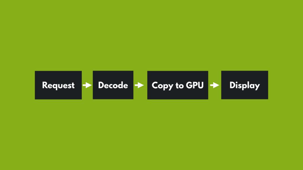 Request Decode Copy to GPU Display