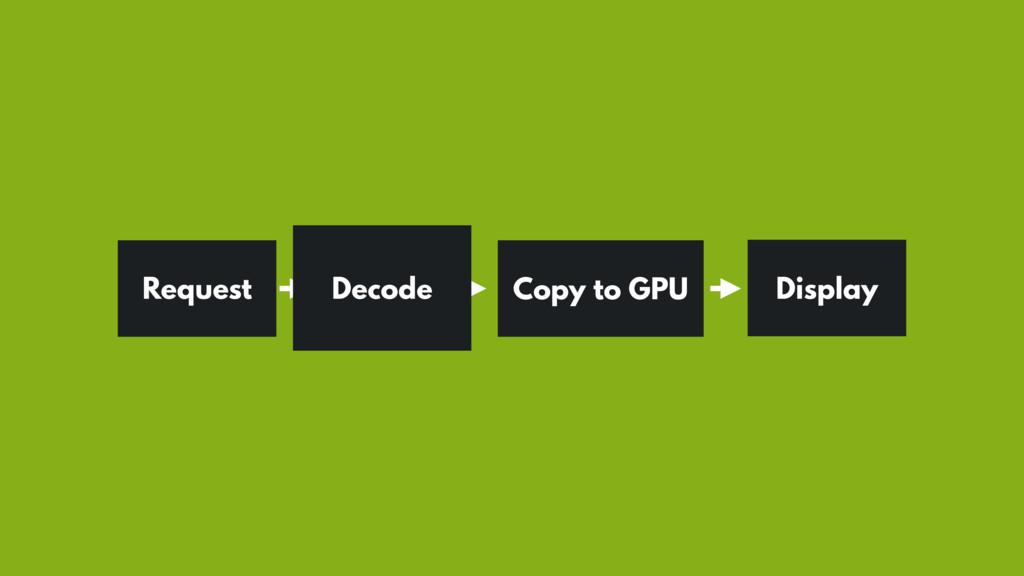 Request Copy to GPU Display Decode