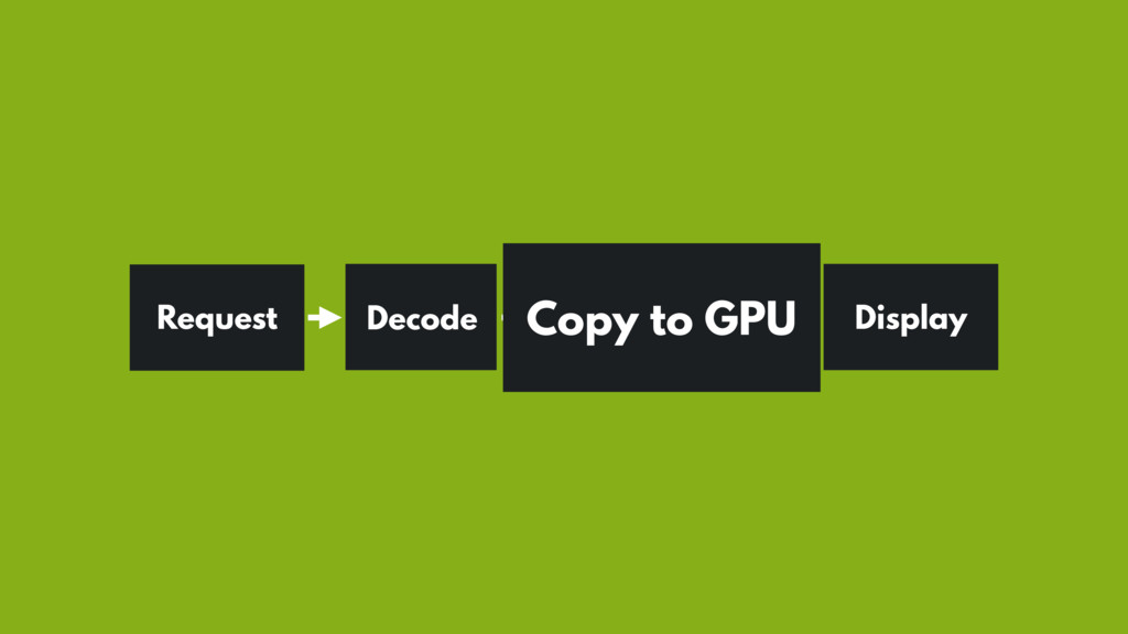 Request Display Decode Copy to GPU