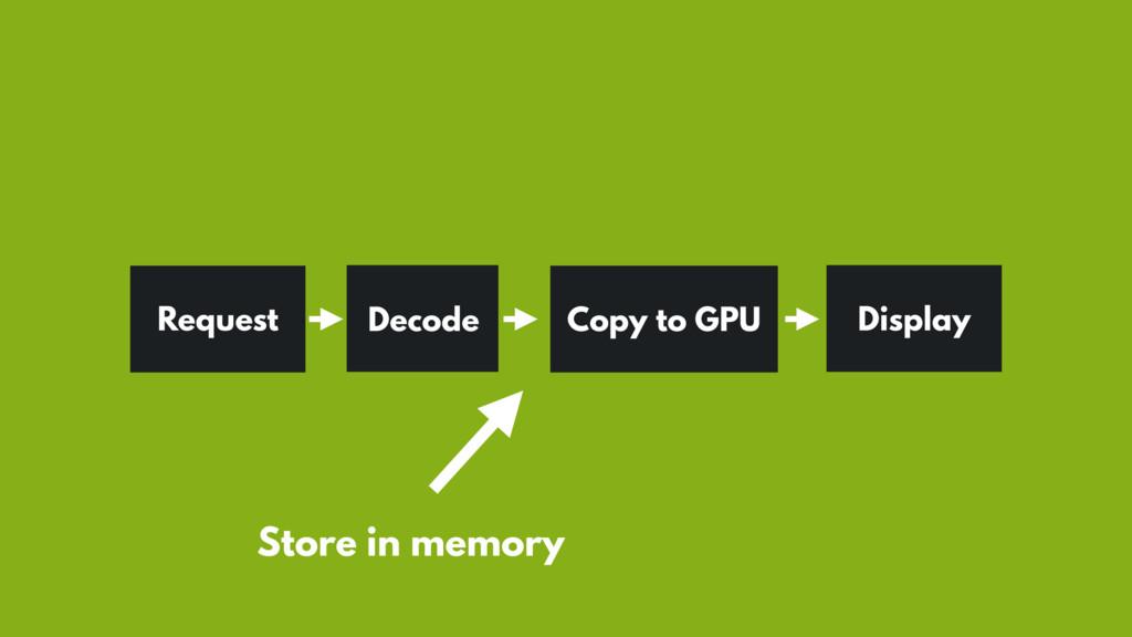 Request Copy to GPU Display Store in memory Dec...