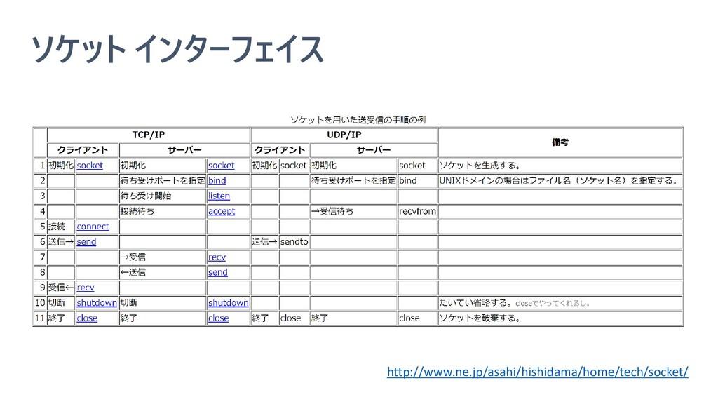 ソケット インターフェイス http://www.ne.jp/asahi/hishidama/...