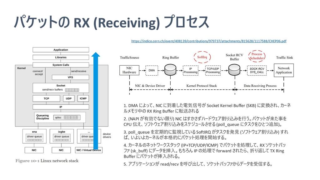 パケットの RX (Receiving) プロセス https://indico.cern.c...