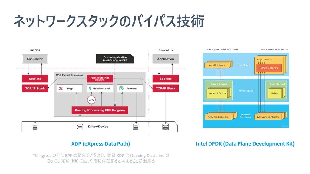 ネットワークスタックのバイパス技術 XDP (eXpress Data Path) Intel...