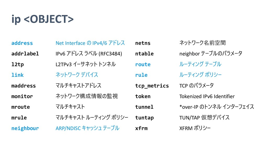 ip <OBJECT> address Net Interface の IPv4/6 アドレス...
