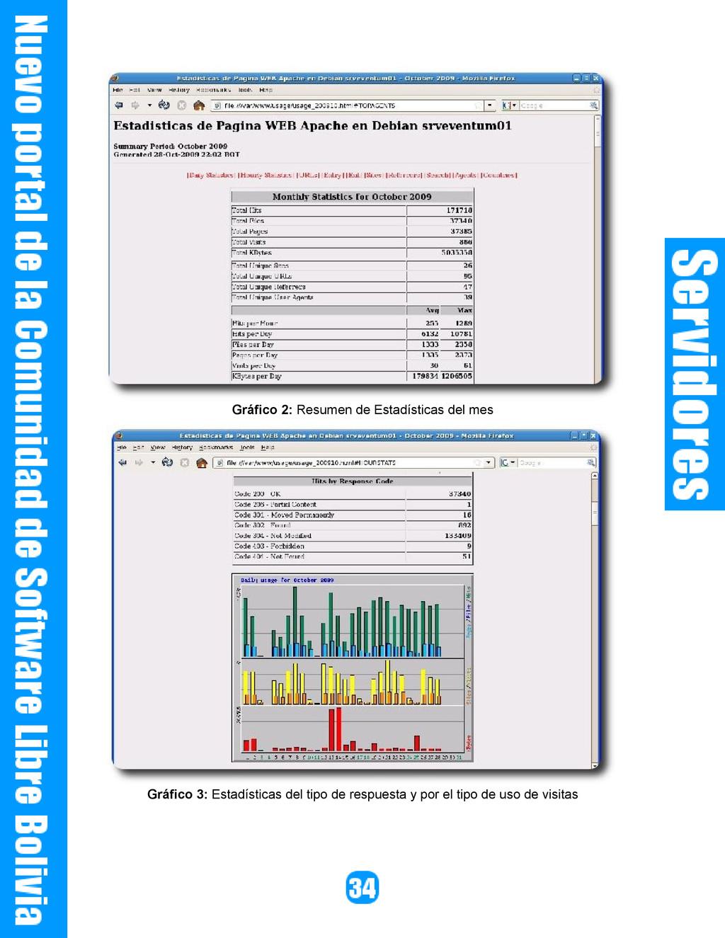 Gráfico 2: Resumen de Estadísticas del mes Gráf...