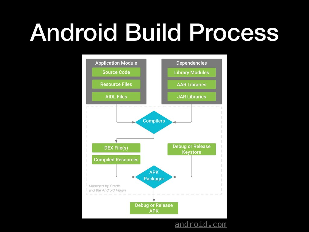 Android Build Process android.com