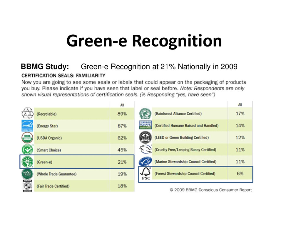 Green-e Recognition BBMG Study: Green-e Recogni...