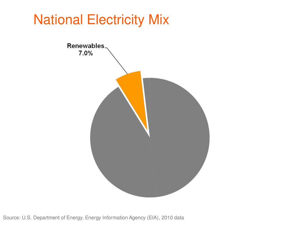 National Electricity Mix Source: U.S. Departmen...