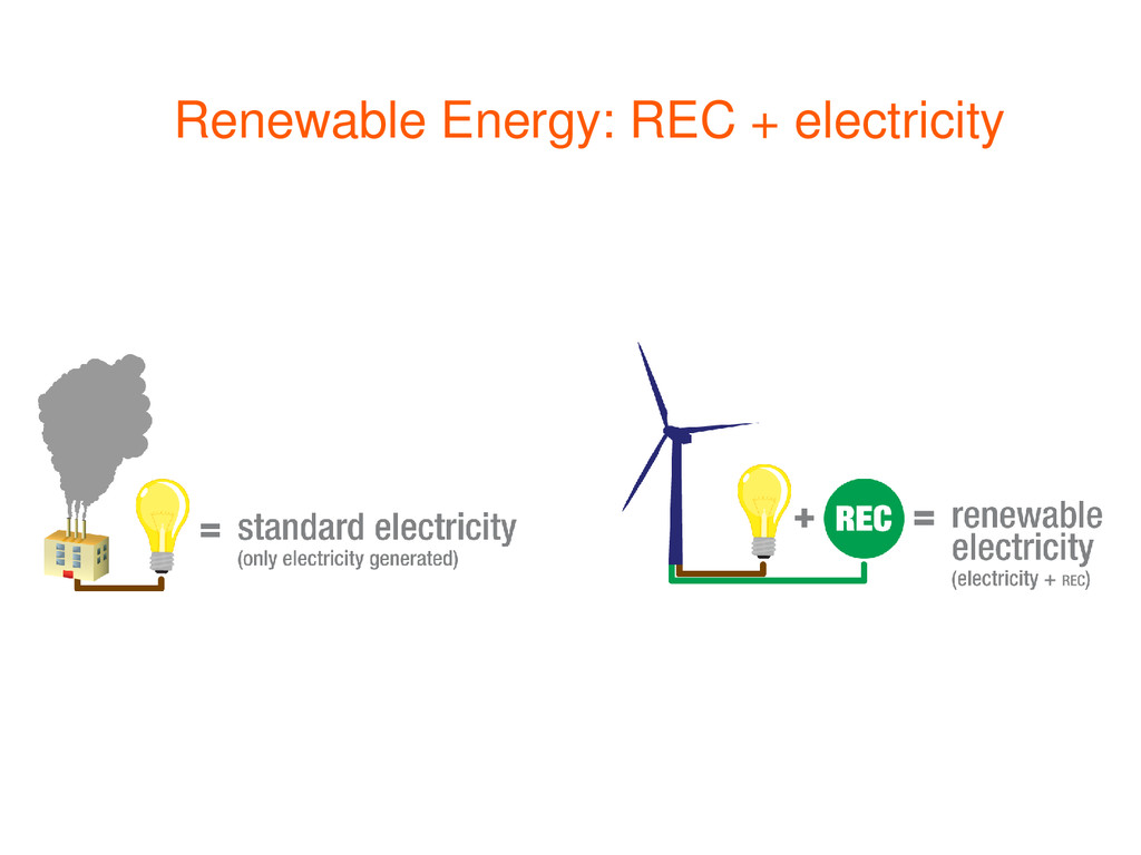 Renewable Energy: REC + electricity