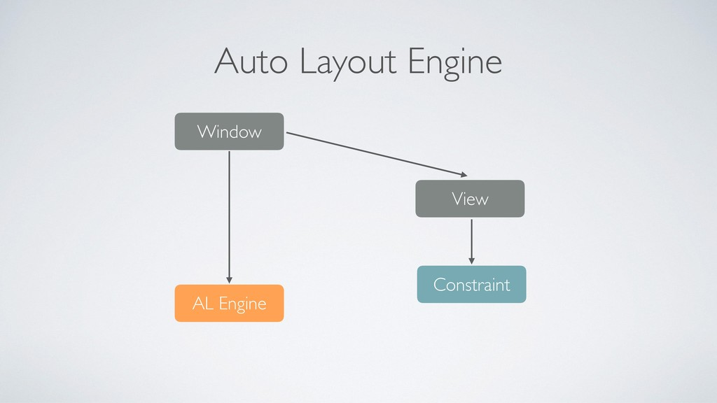 Auto Layout Engine Window AL Engine View Constr...