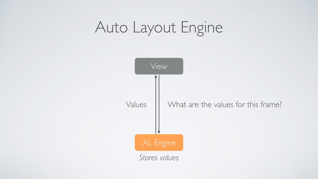 Auto Layout Engine View Values AL Engine What a...