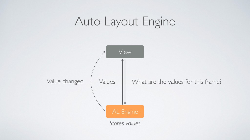 Auto Layout Engine View Values Value changed AL...