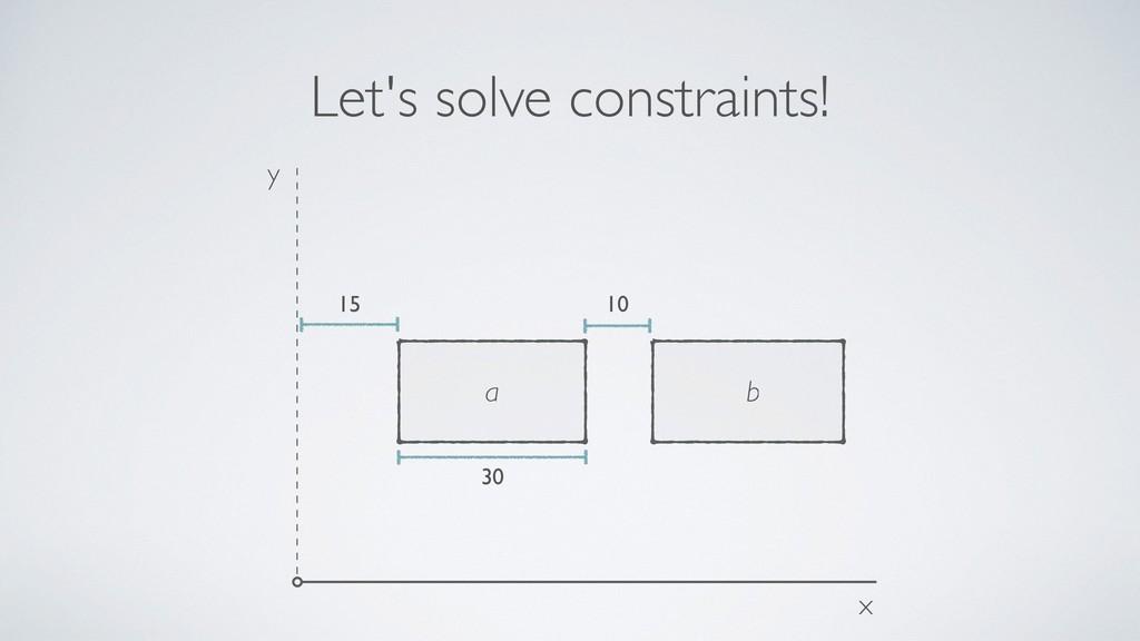 Let's solve constraints! x b y a 10 15 30
