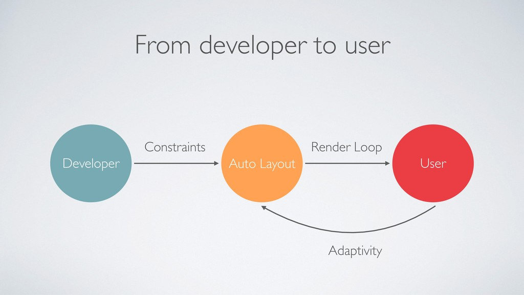 From developer to user Developer Auto Layout Us...
