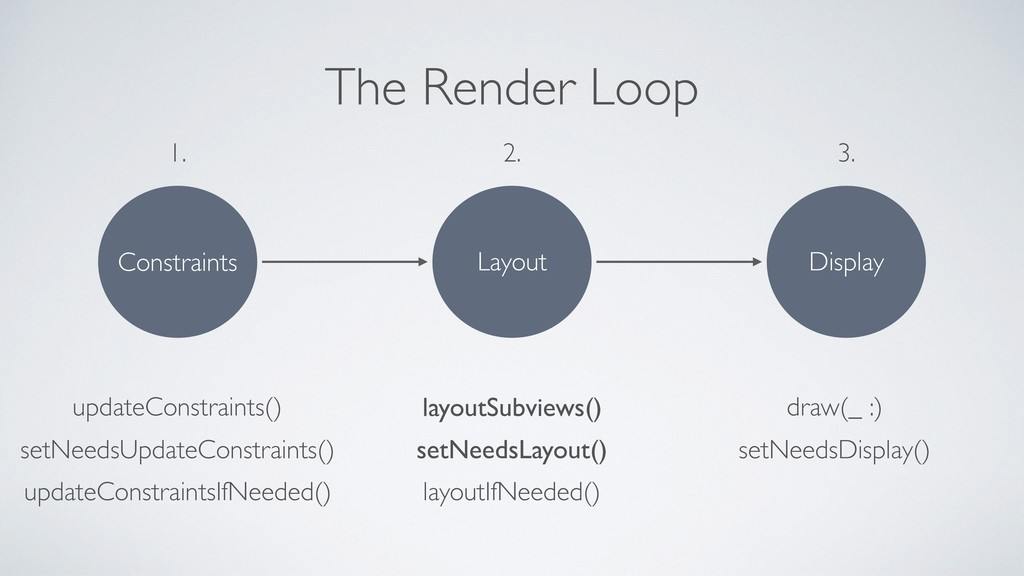 The Render Loop Constraints 1. Layout 2. Displa...