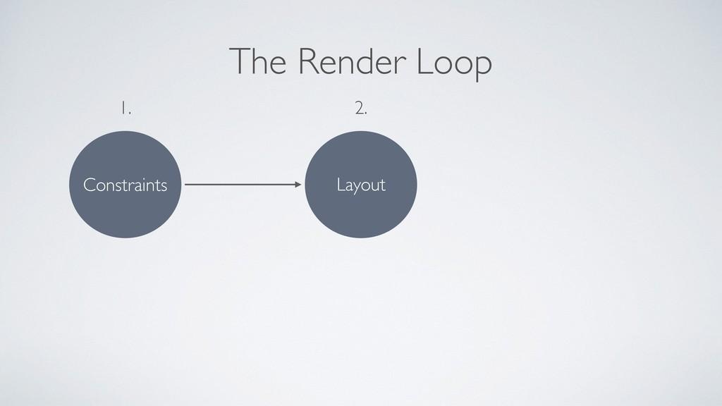 The Render Loop Constraints 1. Layout 2.