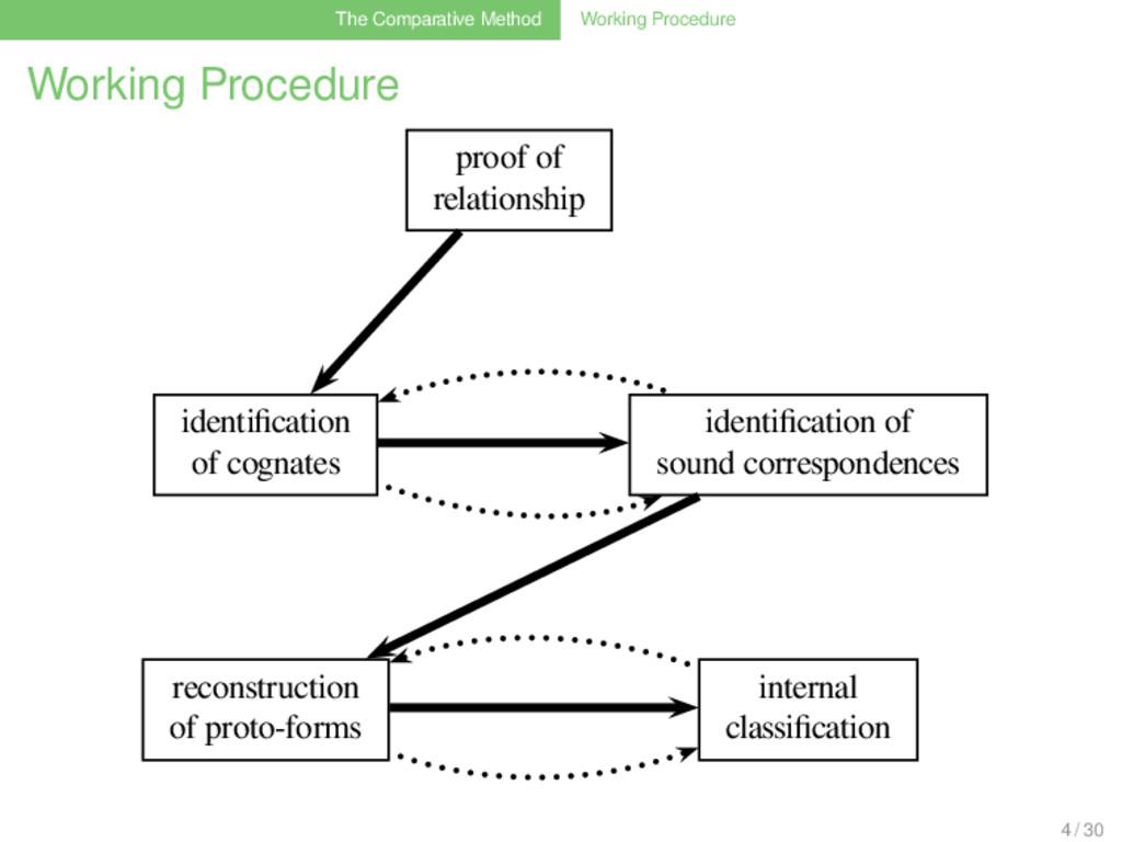 The Comparative Method Working Procedure Workin...
