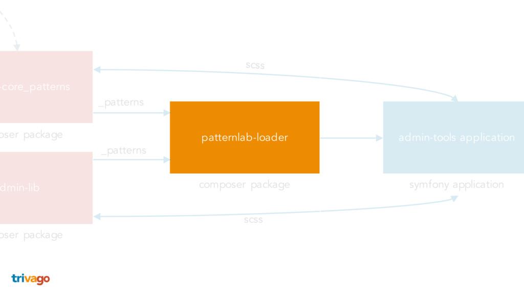 patternlab-loader dmin-lib -core_patterns admin...