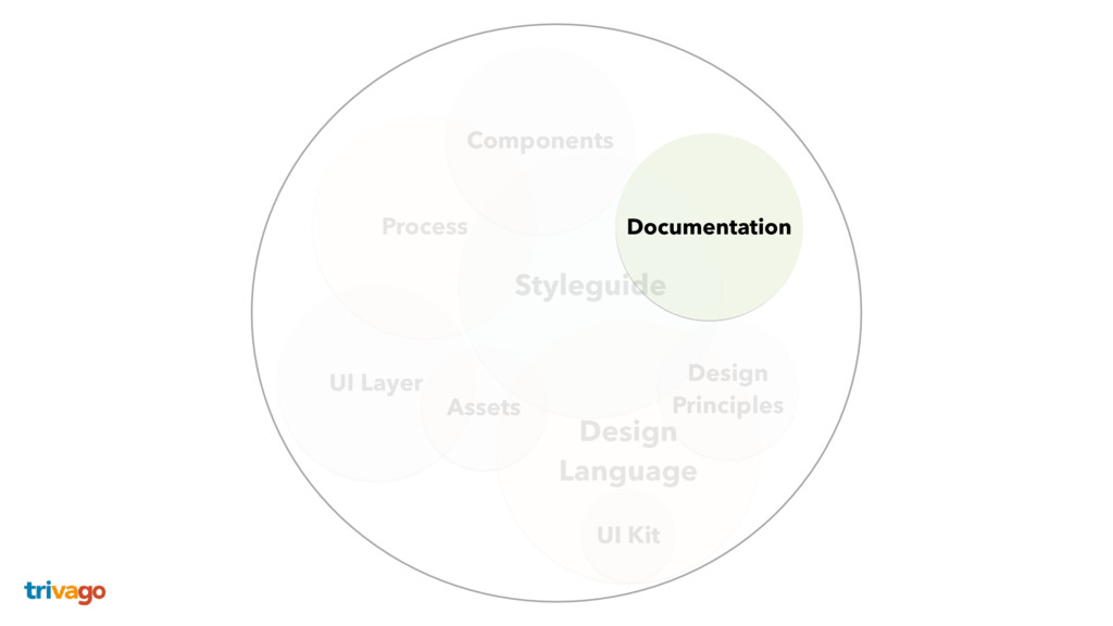 Components Process UI Layer Styleguide Design ...