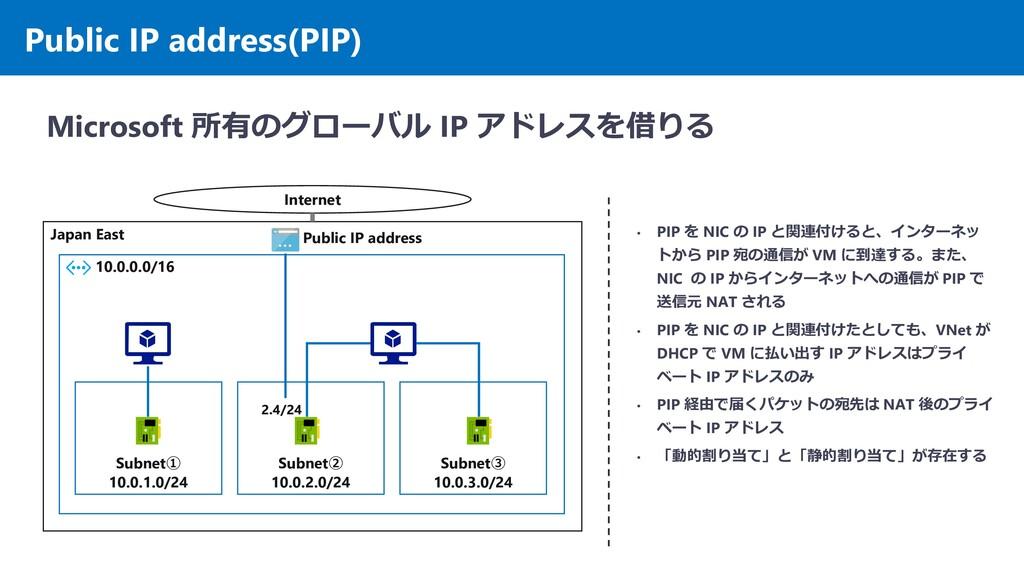 Public IP address(PIP) Microsoft 所有のグローバル IP アド...