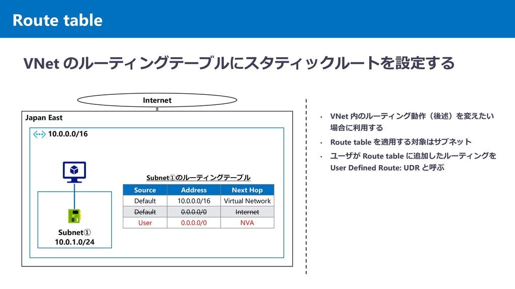 Route table VNet のルーティングテーブルにスタティックルートを設定する Jap...