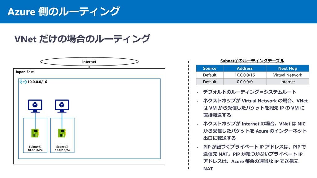 Azure 側のルーティング VNet だけの場合のルーティング Japan East 10....