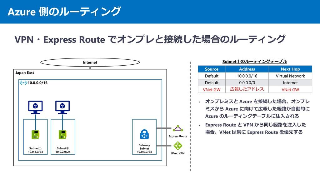 Azure 側のルーティング VPN・Express Route でオンプレと接続した場合のル...