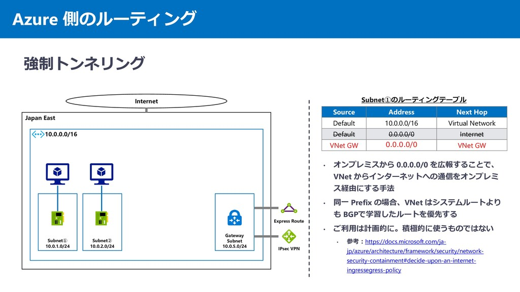 Azure 側のルーティング 強制トンネリング Japan East 10.0.0.0/16 ...