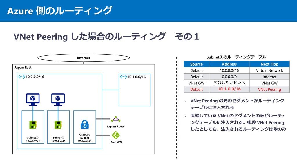 Azure 側のルーティング VNet Peering した場合のルーティング その1 Jap...