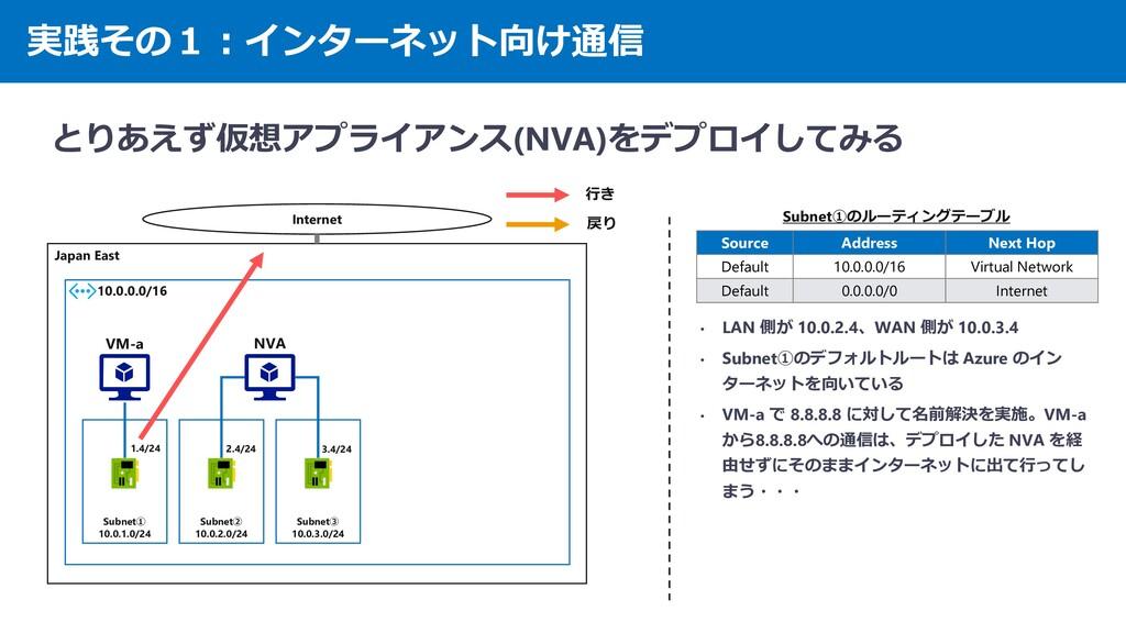 実践その1:インターネット向け通信 とりあえず仮想アプライアンス(NVA)をデプロイしてみる ...