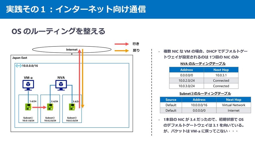 実践その1:インターネット向け通信 OS のルーティングを整える Japan East 10....