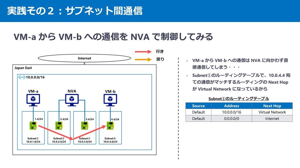 実践その2:サブネット間通信 VM-a から VM-b への通信を NVA で制御してみる J...