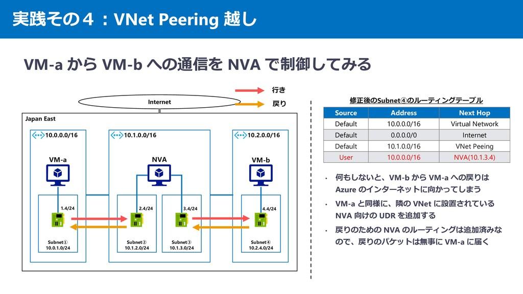 Japan East 10.2.0.0/16 10.1.0.0/16 実践その4:VNet P...