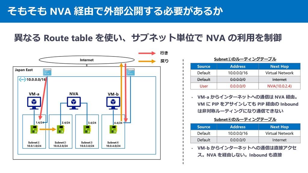 そもそも NVA 経由で外部公開する必要があるか 異なる Route table を使い、サブ...